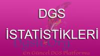 2016 DGS Konulara Göre Soru Dağılımı