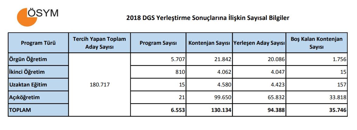 2018 dgs yerleştirme sonuçlarına ilişkin sayısal bilgiler